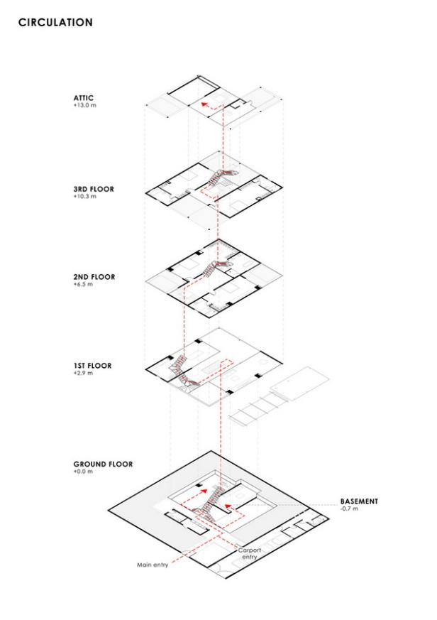 diagram_circulation